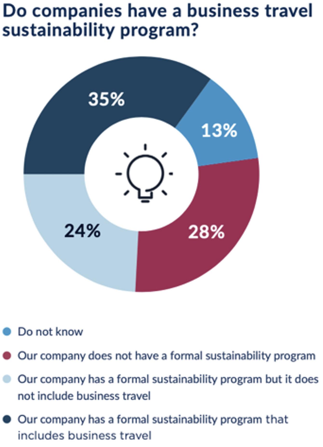 GBTA survey result